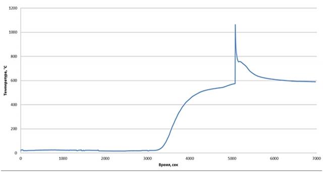 Рис. 28. Изменение температуры образца (6,9 г) при подаче D2+2% воздуха 13.11.2012
