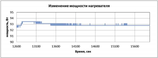 Рис. 32. Изменение мощности нагревателя