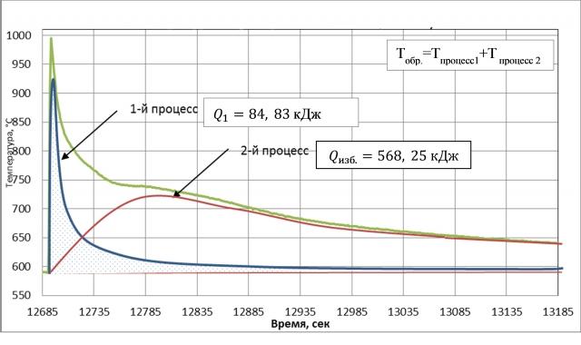 Рис. 30. Температура образца при напуске дейтерия в титан 14.09.2015