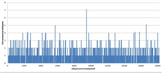 Рис. 29. Изменение счета импульсов нейтронов при напуске D2 на образец №213.11.2012