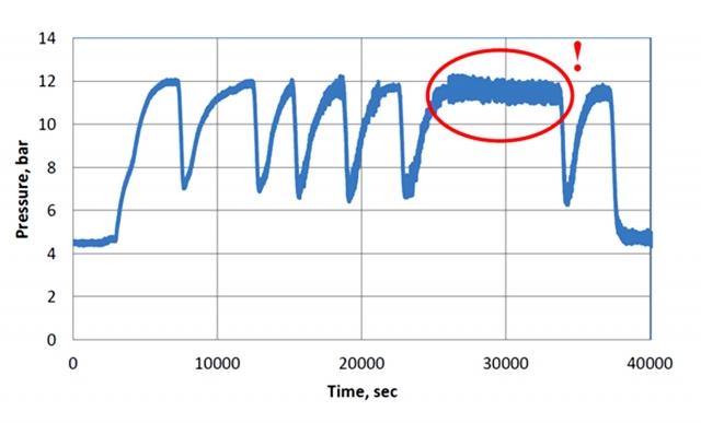 Рис. 33. Появление автоколебательного режима с частотой 0,33 гц на графике давления обведено красным