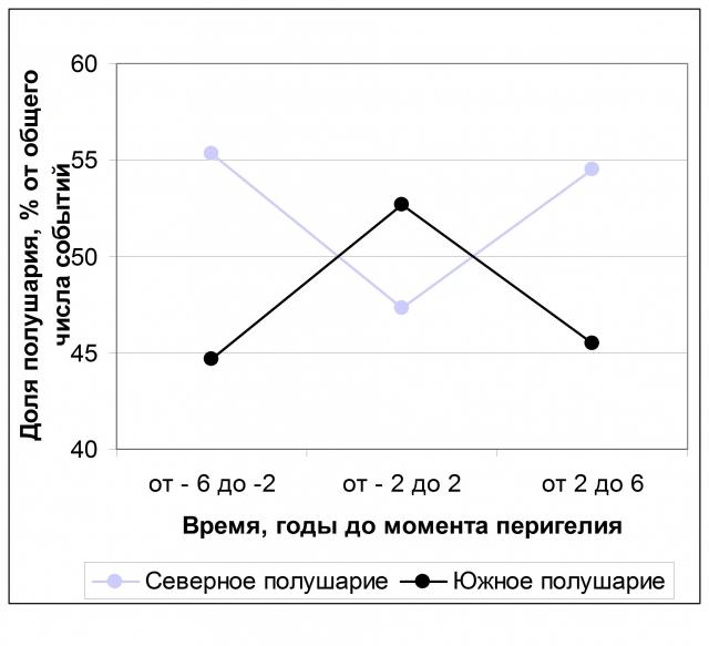 Рис. 4. Соотношения частот землетрясений с М ≥ 5 в Северном и Южном полушариях в разные годы цикла Юпитера (период 1993–2005 гг., осреднение по 38877 событиям). Источник: Ibid