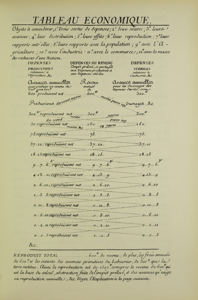 Экономическая таблица Франсуа Кенэ (1759 г.) –  первый опыт разработки межотраслевого баланса в истории экономики