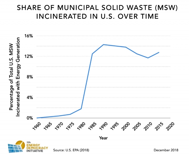Рис. 3. Изменение во времени доли твердых отходов, сжигаемых на МСЗ в США
