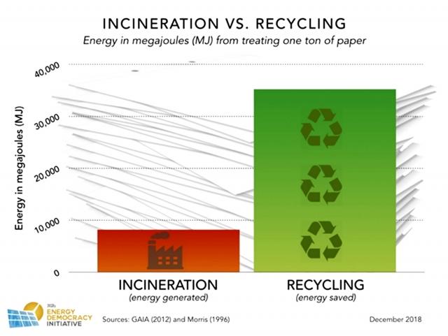 Рис. 5. Сжигание отходов в сравнении с переработкой отходов. Энергия в МДж, расходуемая на переработку тонны бумаги