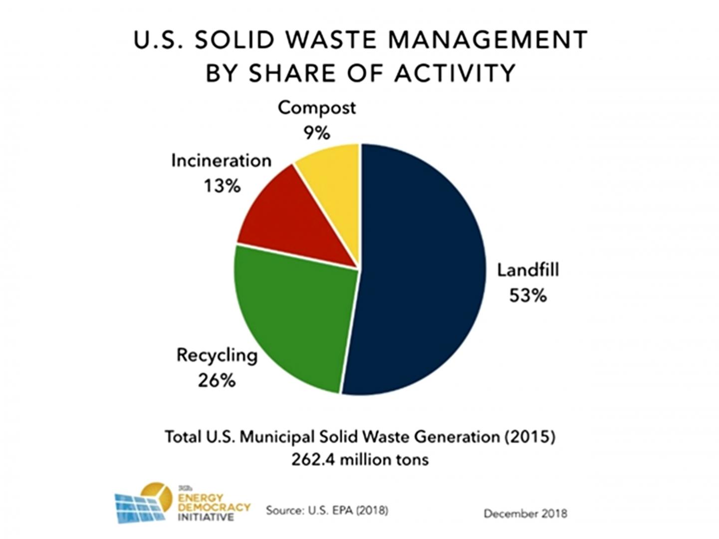 Рис. 4. Управление твердыми отходами в США в 2015 году: 53% — захоронено на полигонах, 26% — переработано, 13% — сожжено, 9% — переработано в компост