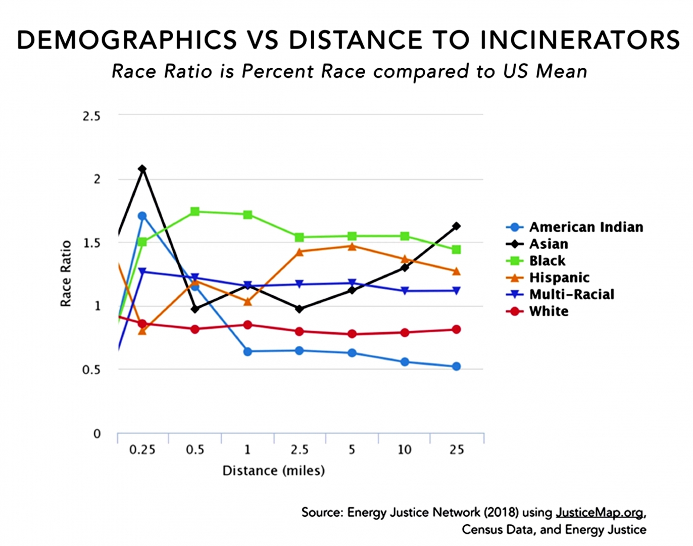 Рис. 7. Изменение расового состава населения в зависимости от удалённости МСЗ от жилья. Голубой — американские индейцы, чёрный — азиаты, зелёный — чернокожие; жёлтый — испаноговорящие; синий — метисы; красный – белые