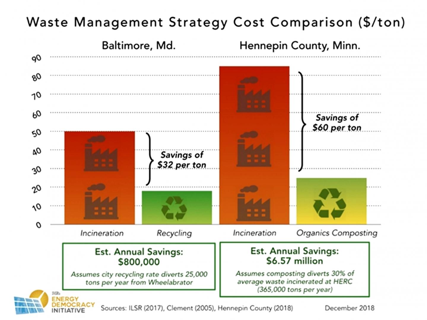 Рис. 6. Сравнение различных стратегий управления отходами по стоимости ($ на тонну)