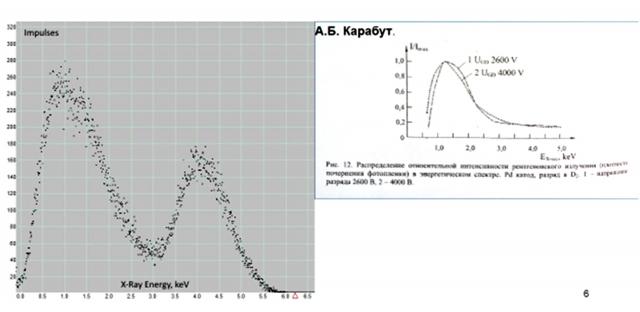 Рис. 8. Излучение мягкого рентгеновского излучения гетерогенной плазмой за соплом ПВР (слева). Результаты работы А.Б.  Карабута (справа)