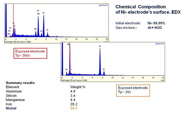 Рис. 9. Химический анализ никелевого катода при различных временах экспозиции.Метода флуоресцентной рентгеновской спектроскопии