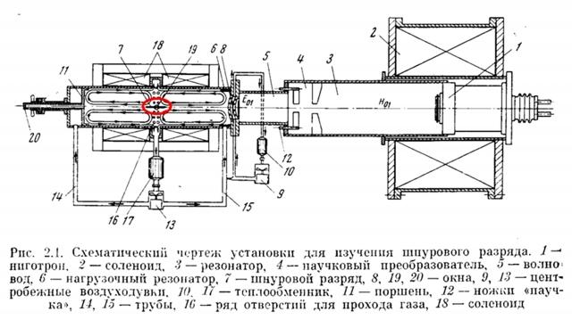 Рис. 12. Схема экспериментального СВЧ реактора П.Л.Капицы (1950 г.)