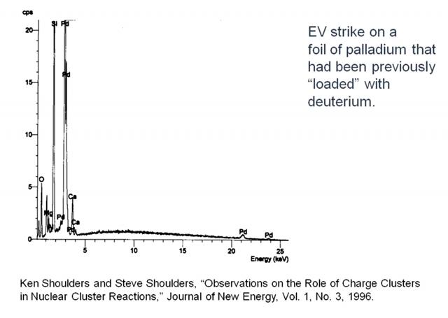 Рис. 20. Химический состав трансмутированных элементов на поверхности дейтерированного палладия в результате воздействия EV