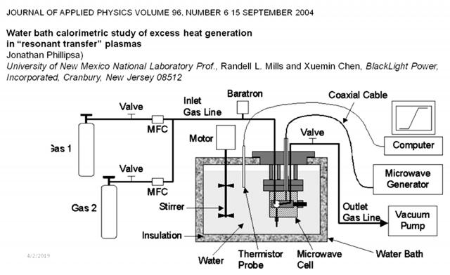 Рис. 22. Схема СВЧ реактора Рэнделла Миллса