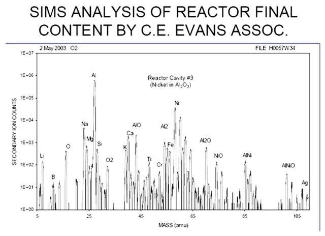 Рис. 21. Химический состав трансмутированных элементов на поверхности дейтерированного никеля в результате воздействия EV