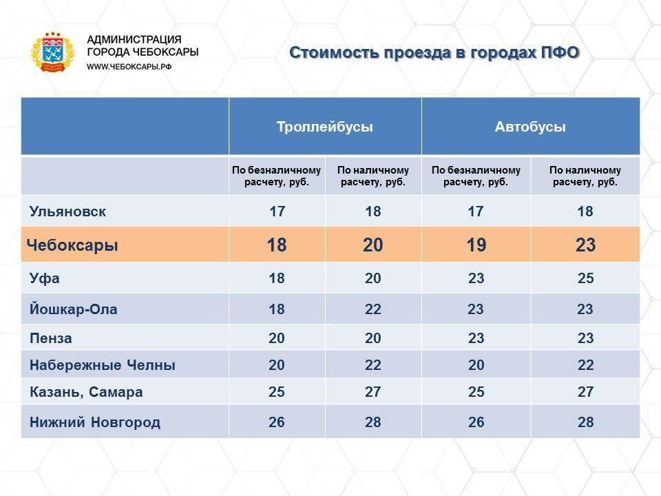Цены на проезд в регионах Поволжья