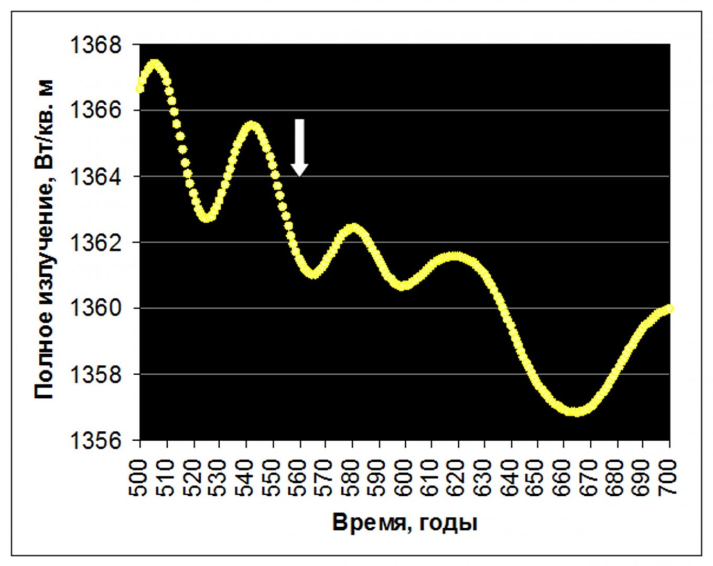Рис. 5. Уменьшение полного излучения Солнца у временной границы 1430-летних циклов. Источник: по данным A. I. Shapiro et al, 2011