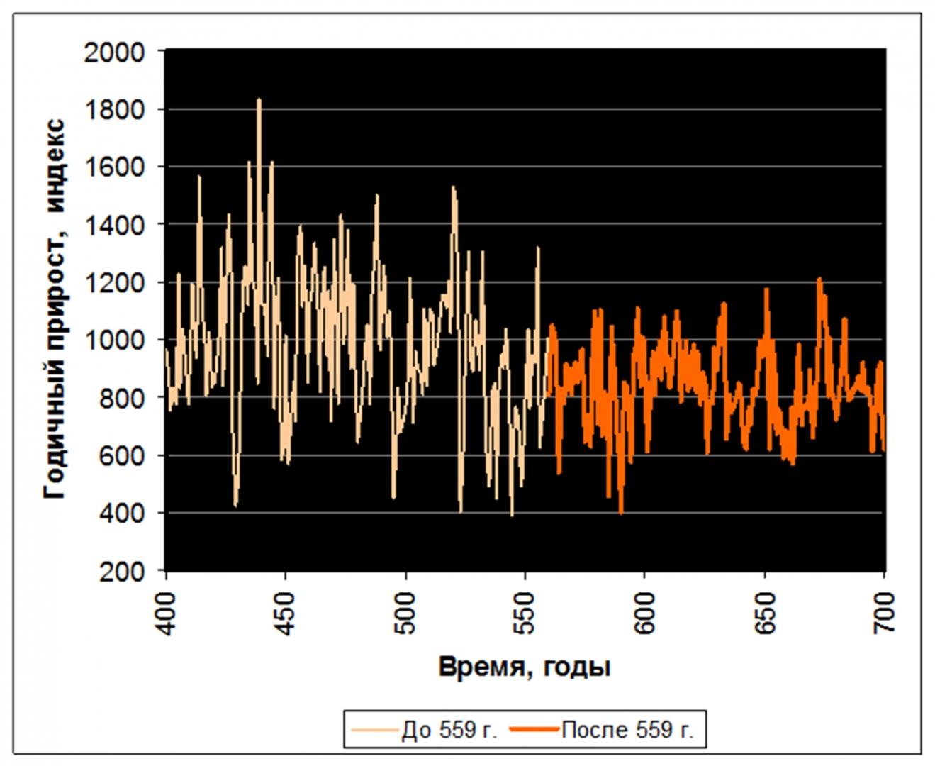 Рис. 7. Прирост патагонского кипариса в местообитании Puero Café (Аргентина). Источник: по данным R.Villalba (The International Tree-Ring Data Bank)