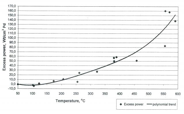 Рис. 4. Избыточная мощность (Excess power) Вт/куб. см палладия для дейтериевого теплогенератора в зависимости от температуры