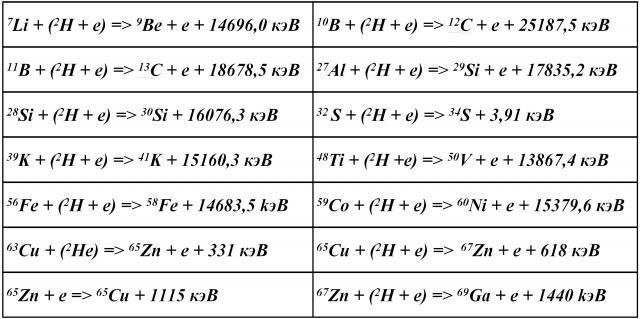 Таблица 1. Трансмутации ядер элементов-примесей в палладии
