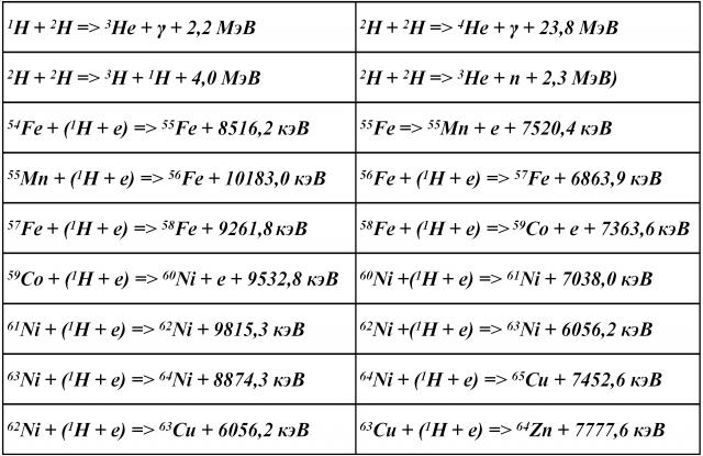Таблица 2. Возможные ядерные реакции в ядре Земли