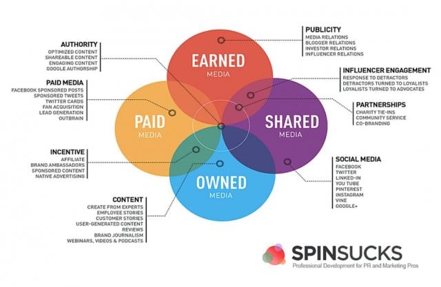 В модели PESO используется четыре типа медиа-контента: Paid — платные размещения; Earned — заработанный c помощью классических PR-инструментов; Shared — контент в социальных сетях; Owned — собственный контент