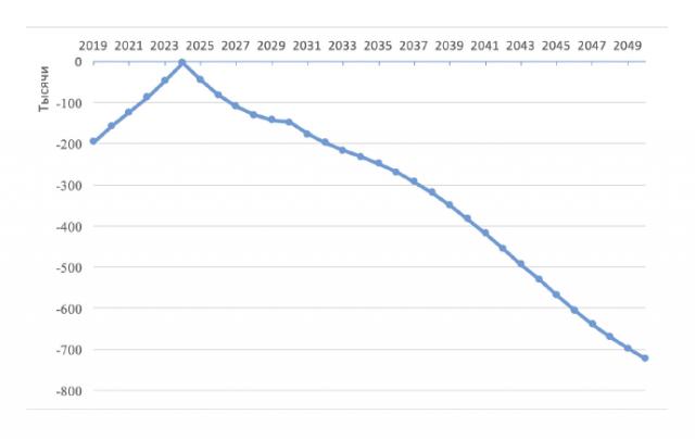 Динамика естественного прироста в России (в тыс. человек) при реализации целевых показателей указа Президента РФ от 07.05.2018 № 204 (к 2024 г. СРК = 1,7 и ОПЖ 78 лет) при нулевой миграции
