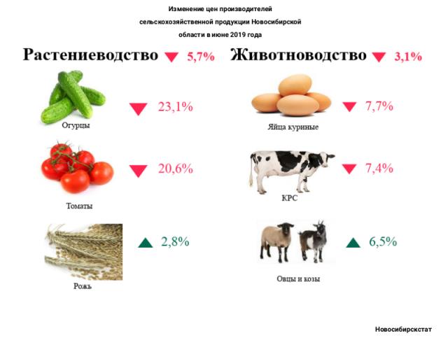 Изменение цен производителей сельскохозяйственной продукции Новосибирской области