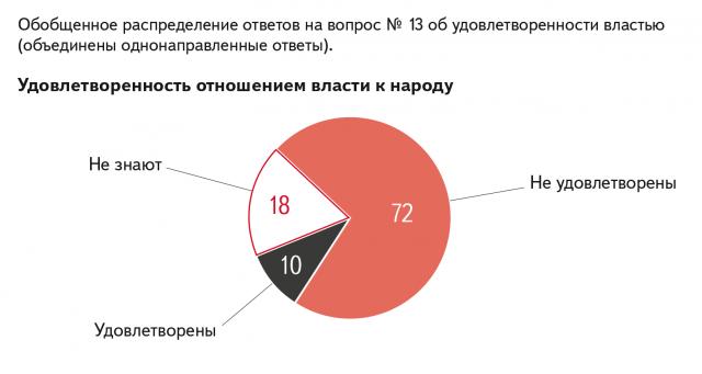 Обобщенные распределения ответов на вопрос об удовлетворенности властью, %
