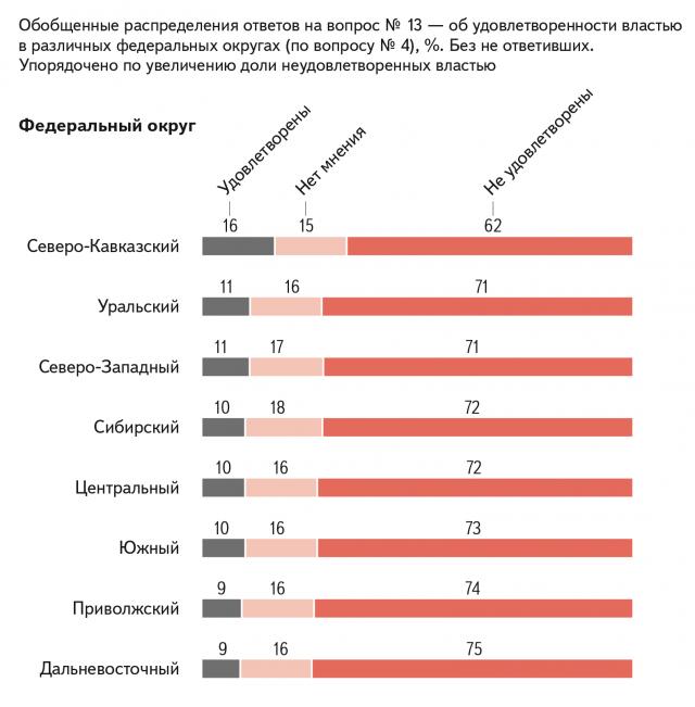Обобщенные распределения ответов на вопрос об удовлетворенности властью в различных федеральных округах, %