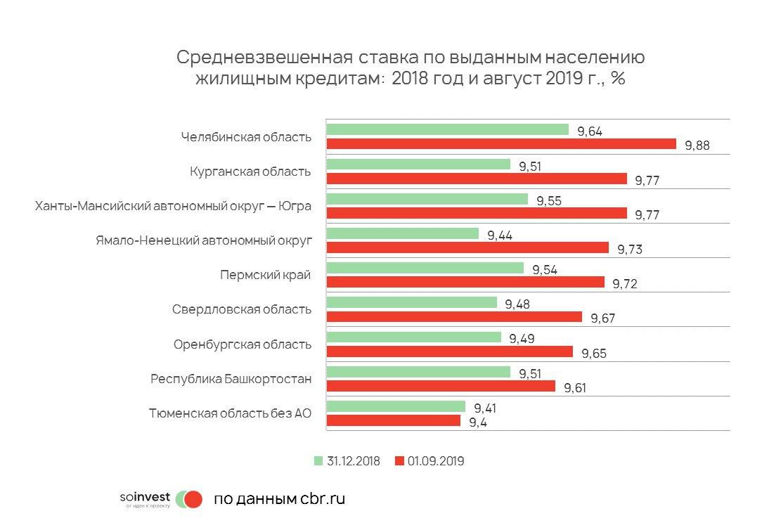 низкие ставки по кредитам в челябинске