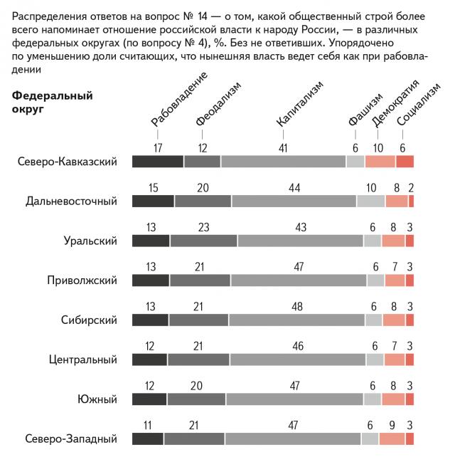 Распределение ответов на вопрос №14 – о том, какой общественный строй более всего напоминает отношение российской власти к народу России, — в различных федеральных округах. Упорядочено по уменьшению доли считающих, что нынешняя власть ведет себя как при рабовладении