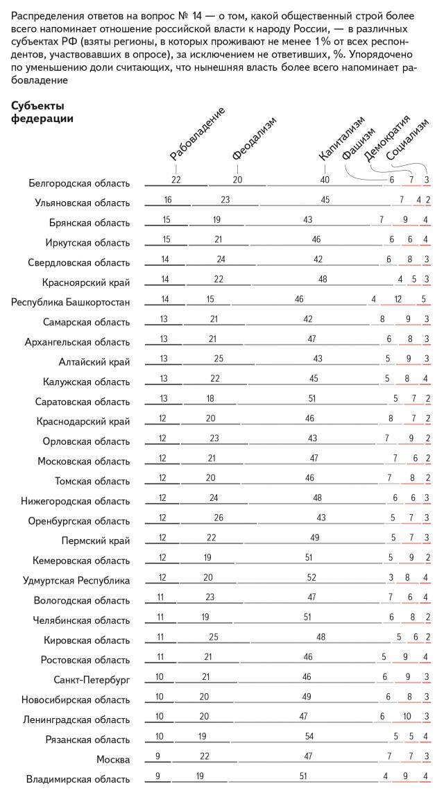 Распределение ответов на вопрос №14 – о том, какой общественный строй более всего напоминает отношение российской власти к народу России, — в различных субъектах РФ. Упорядочено по уменьшению доли считающих, что нынешняя власть более всего напоминает рабовладение