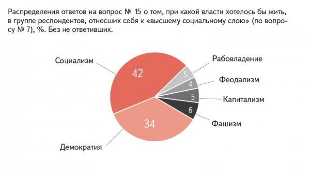 Распределение ответов на вопрос №15 о том, при какой власти хотелось бы жить, в группе респондентов, отнесших себя к «высшему социальному слою», %