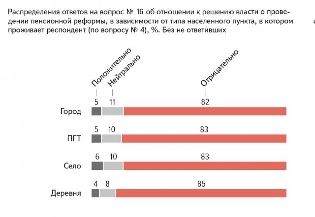 Распределения ответов на вопрос об отношении к решению власти о проведении пенсионной реформы, в зависимости от типа населенного пункта, где проживает респондент, % Без не ответивших