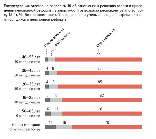 Распределения ответов на вопрос об отношении к решению власти о проведении пенсионной реформы, в зависимости от возраста респондентов, % Без не ответивших
