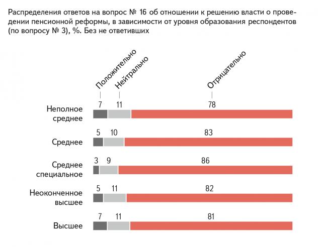 Распределения ответов на вопрос об отношении к решению власти о проведении пенсионной реформы, в зависимости от уровня образования респондентов, % Без не ответивших