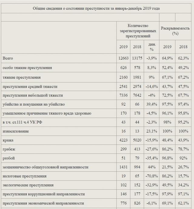 Фрагмент из статистики. Скриншот с сайта прокуратуры