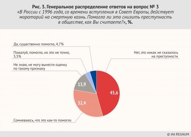 Рис. 3. Генеральное распределение ответов на вопрос № 3 «В России с 1996 года, со времени вступления в Совет Европы, действует мораторий на смертную казнь. Помогло ли это снизить преступность в обществе, как Вы считаете?», %