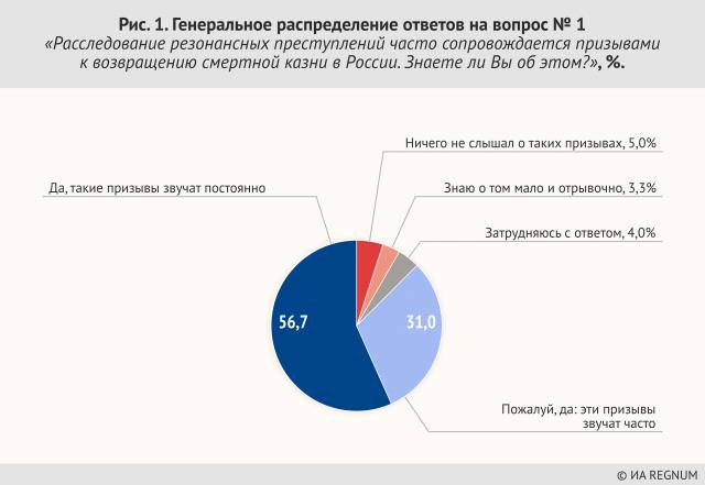 Рис. 1. Генеральное распределение ответов на вопрос № 1 «Расследование резонансных преступлений часто сопровождается призывами к возвращению смертной казни в России. Знаете ли Вы об этом?», %