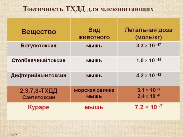Рис. 7. Токсичность ТХДД для млекопитающих