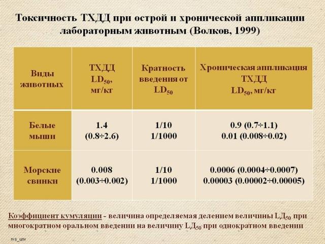 Рис. 8. Кумулятивный эффект действия ТХДД при многократном введении