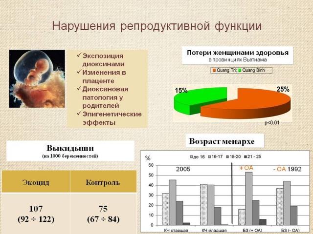 Рис. 17. Нарушение репродуктивной функции при диоксиновой патологии