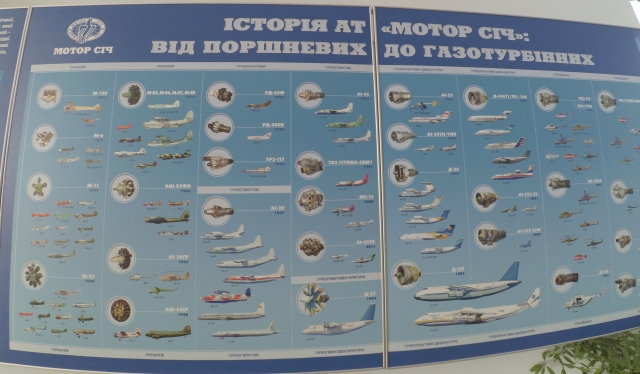 История продукции Мотор Сич