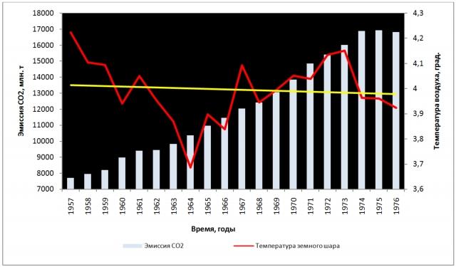 Рис. 8. Рост антропогенной эмиссии СО2 и тенденция к снижению средней годовой температуры воздуха у поверхности земного шара в период 1957–1976 гг. Показан линейный тренд температуры
