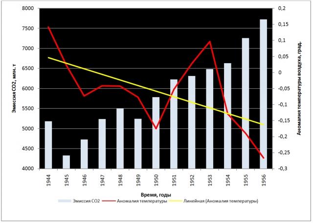 Рис. 7. Антропогенная эмиссия СО2 и глобальная аномалия температуры воздуха в период 1944–1956 гг. Показан линейный тренд аномалии