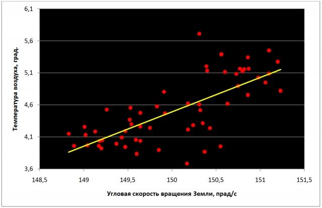 Рис. 11. Параллелизм изменений скорости вращения Земли и средней годовой температуры воздуха у поверхности земного шара в период 1962–2019 гг.  (коэффициент корреляции равен 0,73). Показан линейный тренд