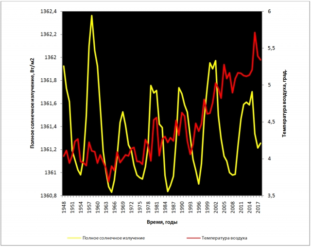 Рис. 10. Полное солнечное излучение и средняя годовая температура воздуха у поверхности земного шара в период 1948–2018 гг