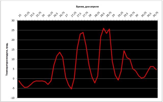 Рис. 16. Температура воздуха 25–30 апреля 2014 г. в городе Петровск-Забайкальский