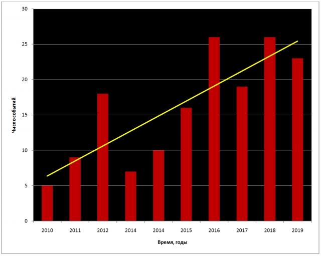 Рис. 21. Землетрясения с магнитудой ≥ 3 на полуострове Таймыр и в окружающем пространстве (60–86° с. ш., 80–120° в. д.) в 2010–2029 гг