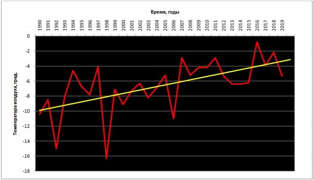 Рис. 20. Температура воздуха на острове Диксон (73° 31' с. ш., 80° 20' в. д.) в октябре 1990–2019 гг. Показан линейный тренд